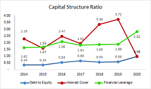 Capital_Structure_Ratio_2020