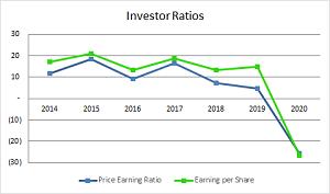 Investor_Ratio_2020