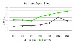 Local_Export_2020