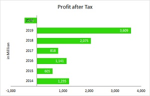 Profit_After_Tax_2020