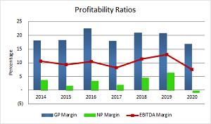 Profitability_Ratio_2020