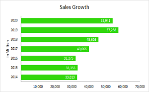Sales_Growth_2020