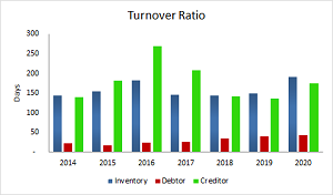 TurnOver_Ratio_2020